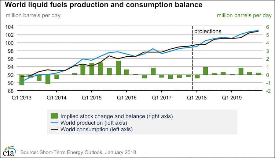 рост нефти по прогнозу