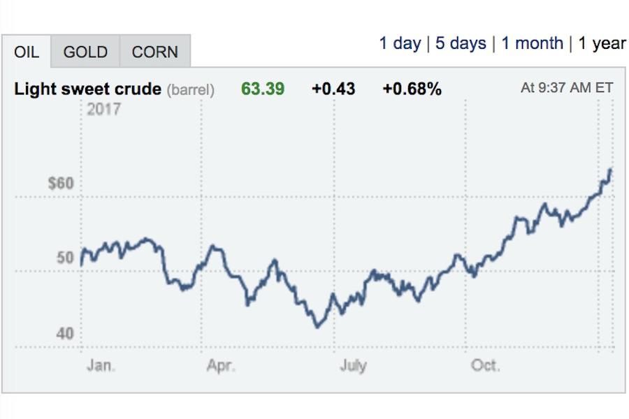 нефть растет прямо сейчас